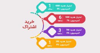 آموزش خرید اشتراک از مانامو برای دسترسی به تمامی محتواهای آموزشی زبان